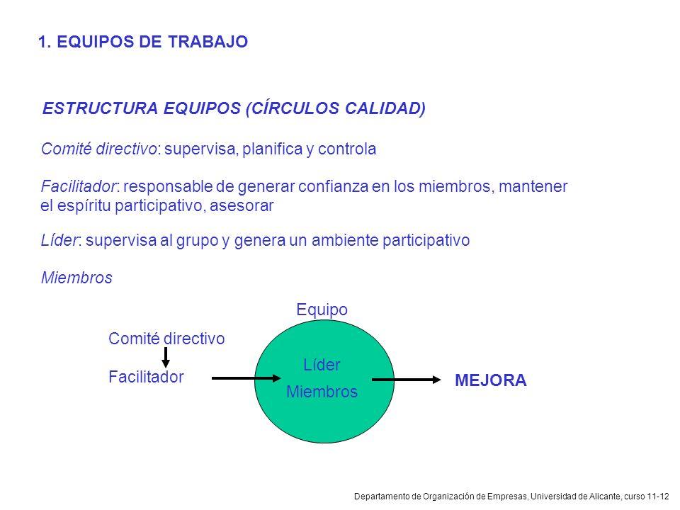 Departamento de Organización de Empresas, Universidad de Alicante, curso 11-12 1. EQUIPOS DE TRABAJO ESTRUCTURA EQUIPOS (CÍRCULOS CALIDAD) Comité dire