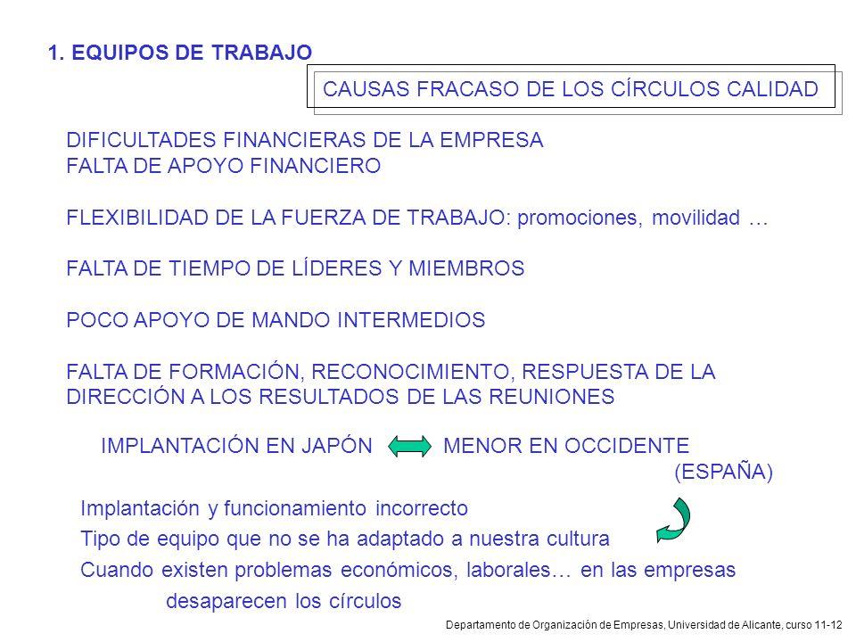 Departamento de Organización de Empresas, Universidad de Alicante, curso 11-12 CAUSAS FRACASO DE LOS CÍRCULOS CALIDAD DIFICULTADES FINANCIERAS DE LA E