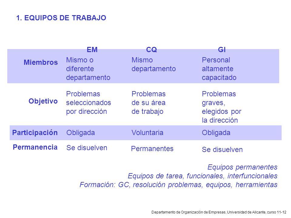 Departamento de Organización de Empresas, Universidad de Alicante, curso 11-12 Miembros Mismo o diferente departamento Mismo departamento Personal alt
