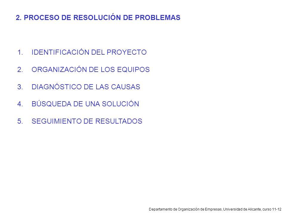 Departamento de Organización de Empresas, Universidad de Alicante, curso 11-12 1.IDENTIFICACIÓN DEL PROYECTO 2.ORGANIZACIÓN DE LOS EQUIPOS 3.DIAGNÓSTI