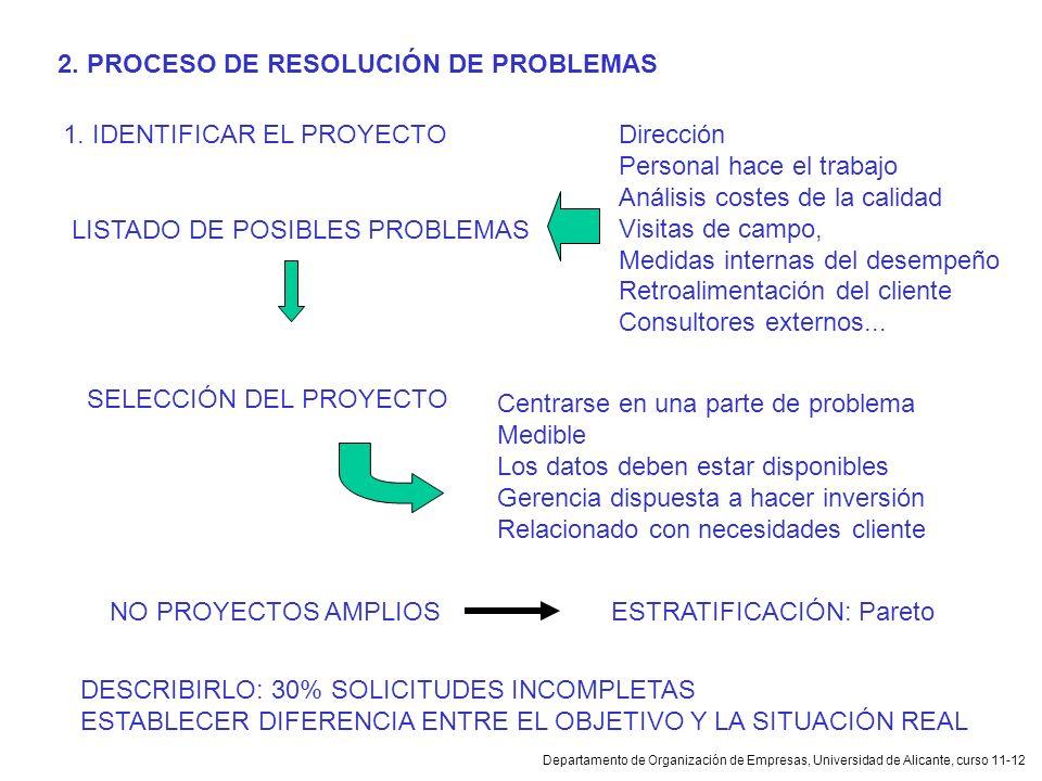 Departamento de Organización de Empresas, Universidad de Alicante, curso 11-12 2. PROCESO DE RESOLUCIÓN DE PROBLEMAS 1. IDENTIFICAR EL PROYECTO LISTAD