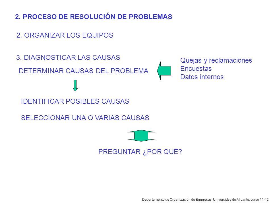 Departamento de Organización de Empresas, Universidad de Alicante, curso 11-12 2. PROCESO DE RESOLUCIÓN DE PROBLEMAS 2. ORGANIZAR LOS EQUIPOS DETERMIN