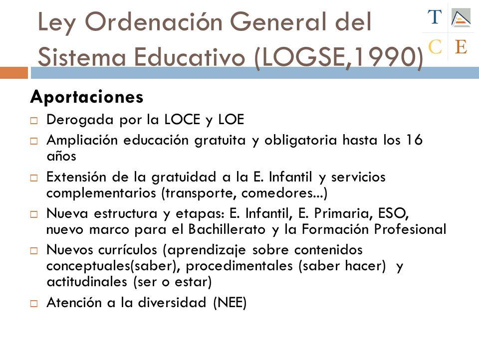 Ley Ordenación General del Sistema Educativo (LOGSE,1990) Aportaciones Derogada por la LOCE y LOE Ampliación educación gratuita y obligatoria hasta lo