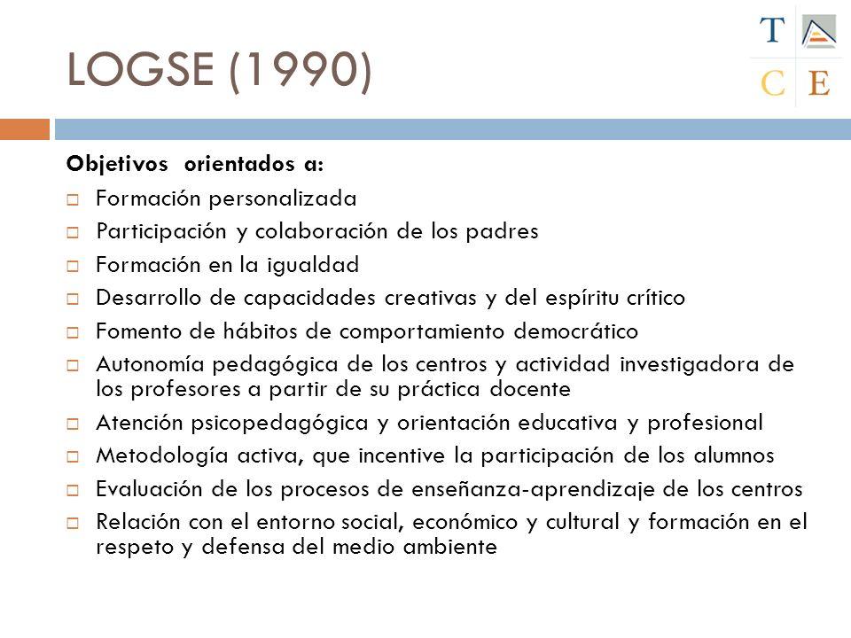 LOGSE (1990) Objetivos orientados a: Formación personalizada Participación y colaboración de los padres Formación en la igualdad Desarrollo de capacid