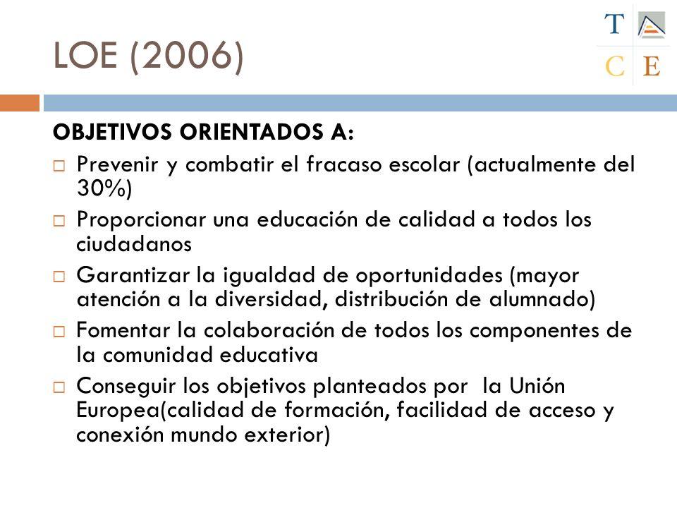 LOE (2006) OBJETIVOS ORIENTADOS A: Prevenir y combatir el fracaso escolar (actualmente del 30%) Proporcionar una educación de calidad a todos los ciud