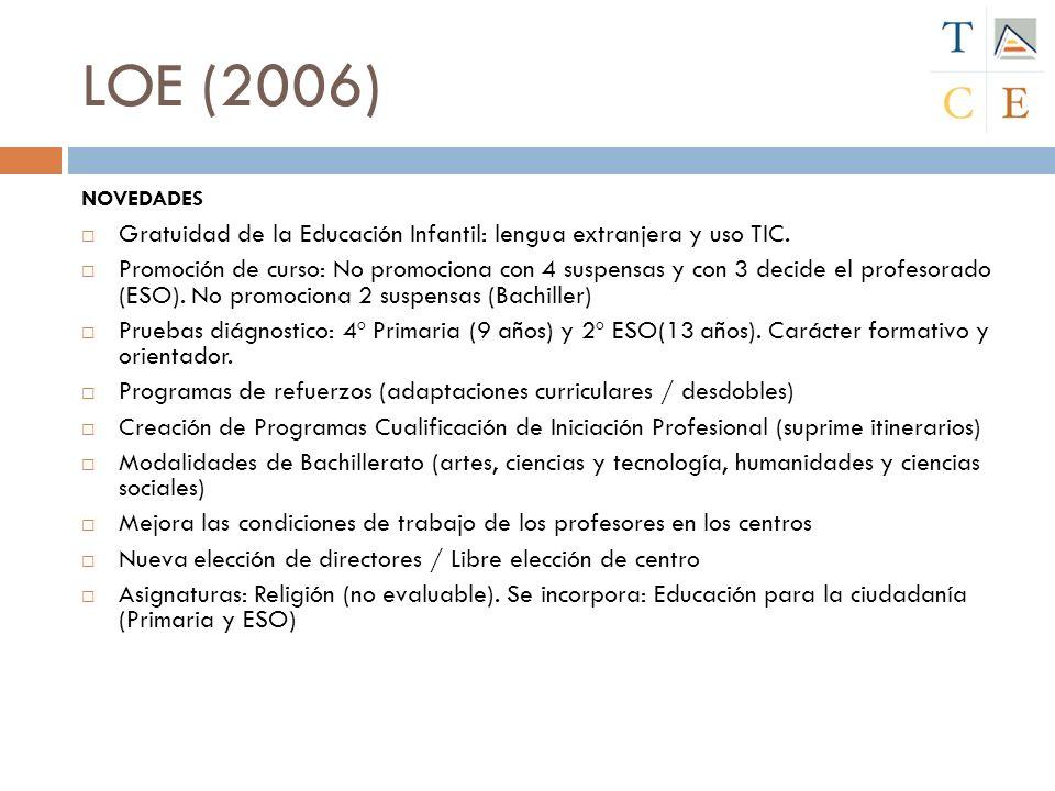 LOE (2006) NOVEDADES Gratuidad de la Educación Infantil: lengua extranjera y uso TIC. Promoción de curso: No promociona con 4 suspensas y con 3 decide