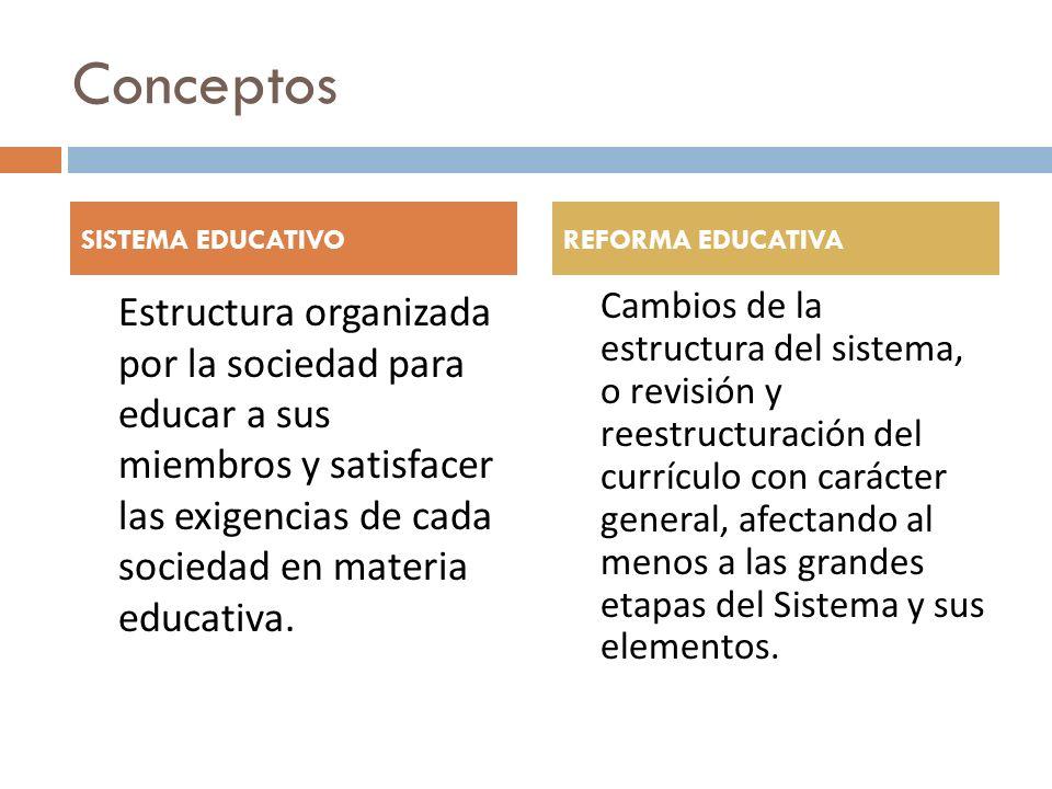 Conceptos Estructura organizada por la sociedad para educar a sus miembros y satisfacer las exigencias de cada sociedad en materia educativa. Cambios