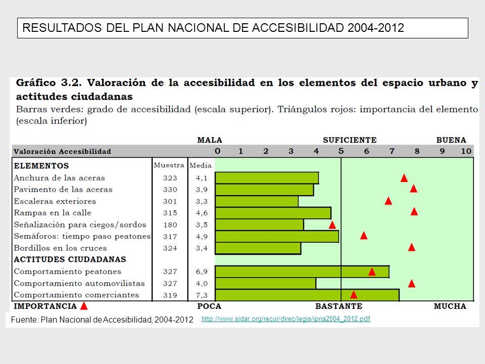 Fuente: Plan Nacional de Accesibilidad, 2004-2012 http://www.sidar.org/recur/direc/legis/ipna2004_2012.pdf RESULTADOS DEL PLAN NACIONAL DE ACCESIBILIDAD 2004-2012
