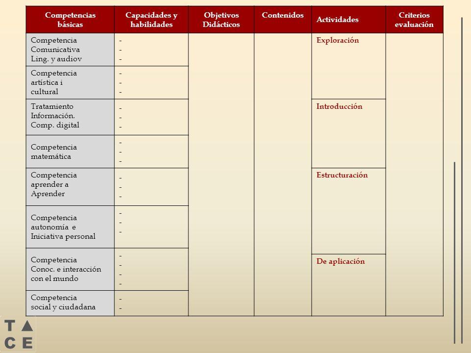 Competencias básicas Capacidades y habilidades Objetivos Didácticos Contenidos Actividades Criterios evaluación Competencia Comunicativa Ling. y audio