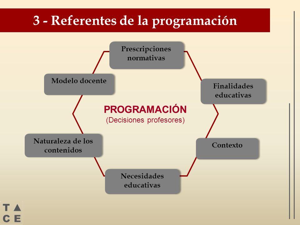 PROGRAMACIÓN (Decisiones profesores) 3 - Referentes de la programación Prescripciones normativas Modelo docente Naturaleza de los contenidos Contexto