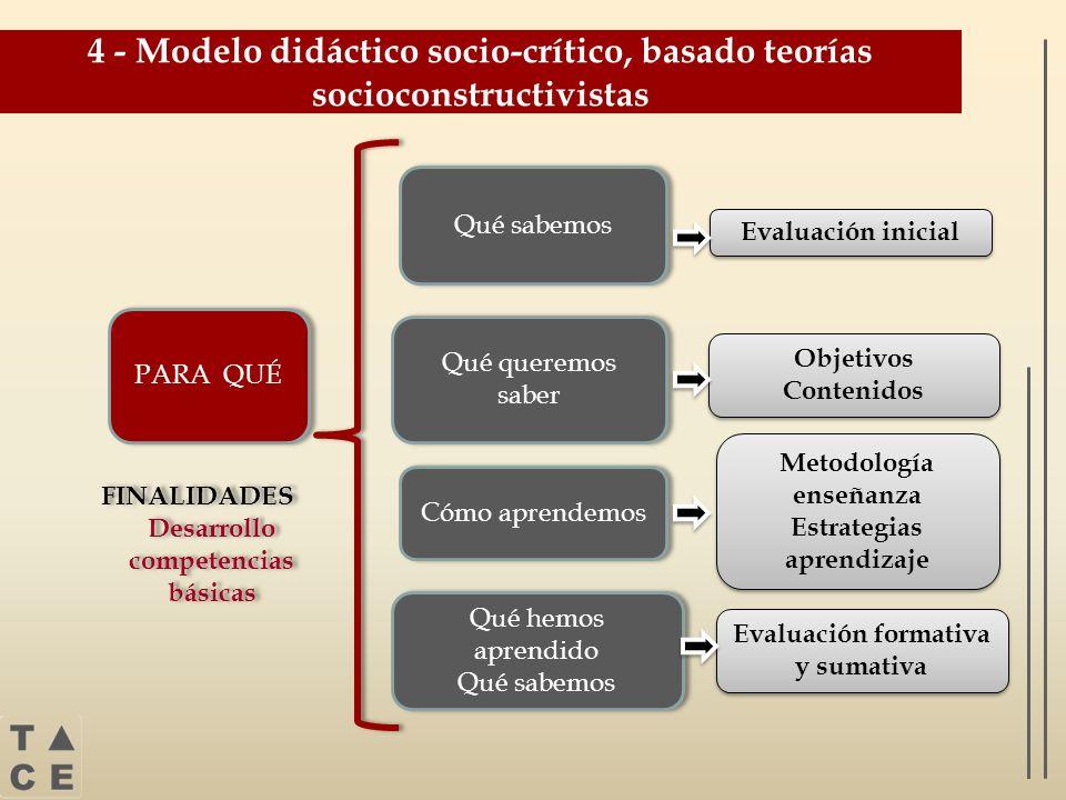 4 - Modelo didáctico socio-crítico, basado teorías socioconstructivistas PARA QUÉ FINALIDADES Desarrollo competencias básicas FINALIDADES Desarrollo c