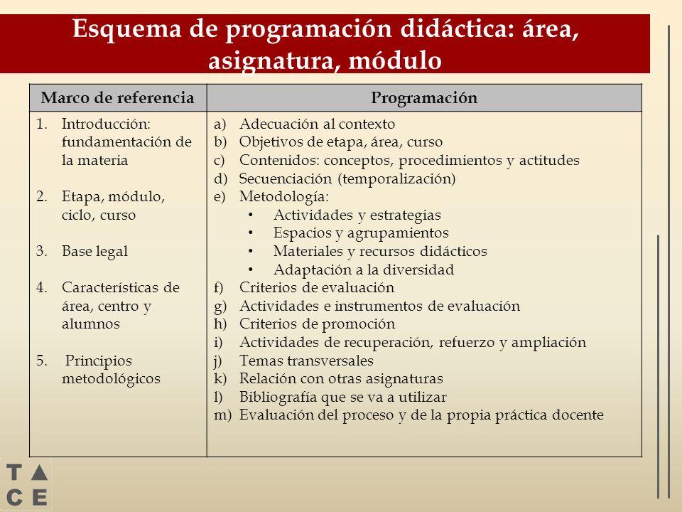 Esquema de programación didáctica: área, asignatura, módulo Marco de referenciaProgramación 1.Introducción: fundamentación de la materia 2.Etapa, módu