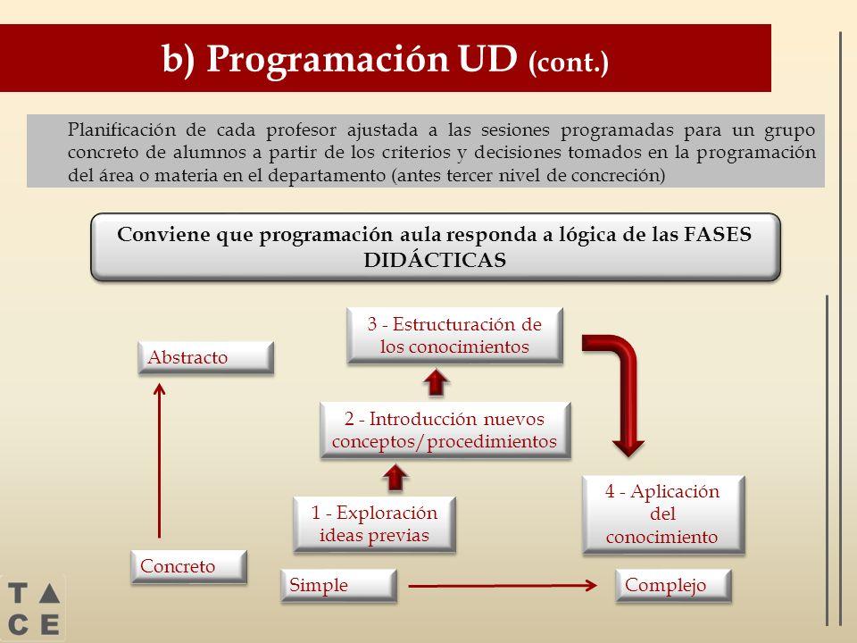 b) Programación UD (cont.) Planificación de cada profesor ajustada a las sesiones programadas para un grupo concreto de alumnos a partir de los criter