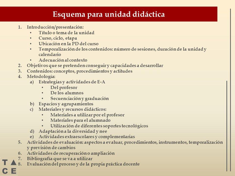 Esquema para unidad didáctica 1.Introducción/presentación: Título o tema de la unidad Curso, ciclo, etapa Ubicación en la PD del curso Temporalización