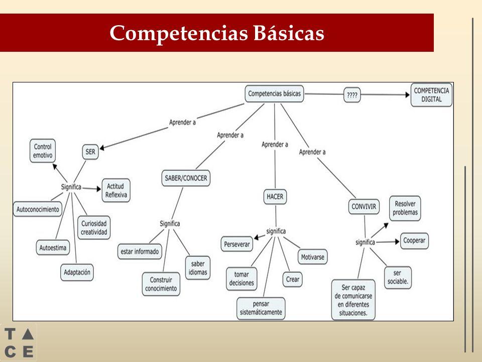 COMPETETENCIAS BÁSICAS CAPACIDADES Y HABILIDADES A DESARROLLAR Competencia Comunicativa Lingüística y Audiovisual -Comprender -Comunicar (también en lengua extranjera) -Expresar ideas y emociones -Dialogar -Utilizar diversas tipologías textuales Competencia artística y cultural -Desarrollar la capacidad creadora y estética -Expresarse a partir de los lenguajes artísticos -Valorar la diversidad cultural -Contribuir a la conserva.
