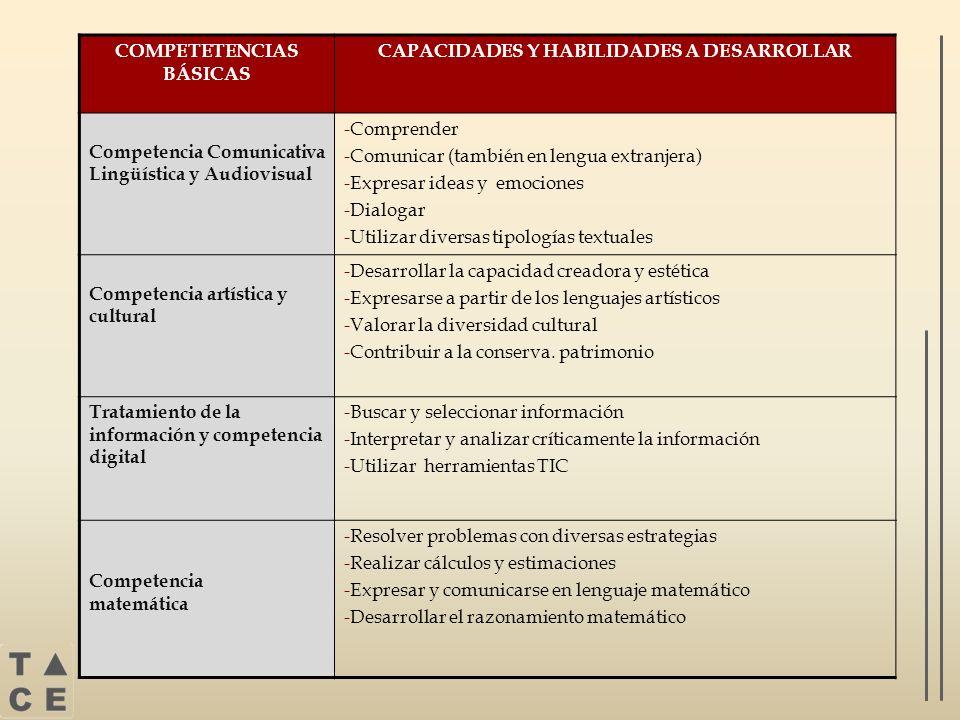 COMPETETENCIAS BÁSICAS CAPACIDADES Y HABILIDADES A DESARROLLAR Competencia Comunicativa Lingüística y Audiovisual -Comprender -Comunicar (también en l