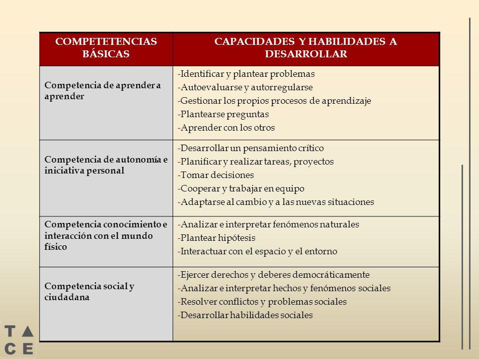 COMPETETENCIAS BÁSICAS CAPACIDADES Y HABILIDADES A DESARROLLAR Competencia de aprender a aprender -Identificar y plantear problemas -Autoevaluarse y a