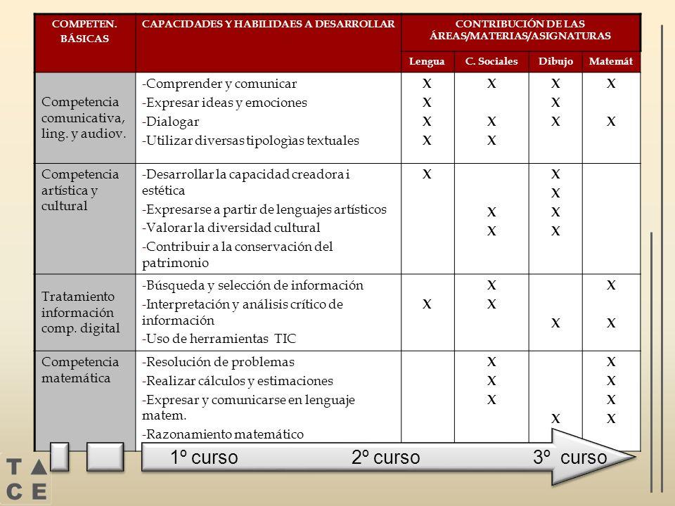 COMPETEN. BÁSICAS CAPACIDADES Y HABILIDAES A DESARROLLARCONTRIBUCIÓN DE LAS ÁREAS/MATERIAS/ASIGNATURAS LenguaC. SocialesDibujoMatemát Competencia comu