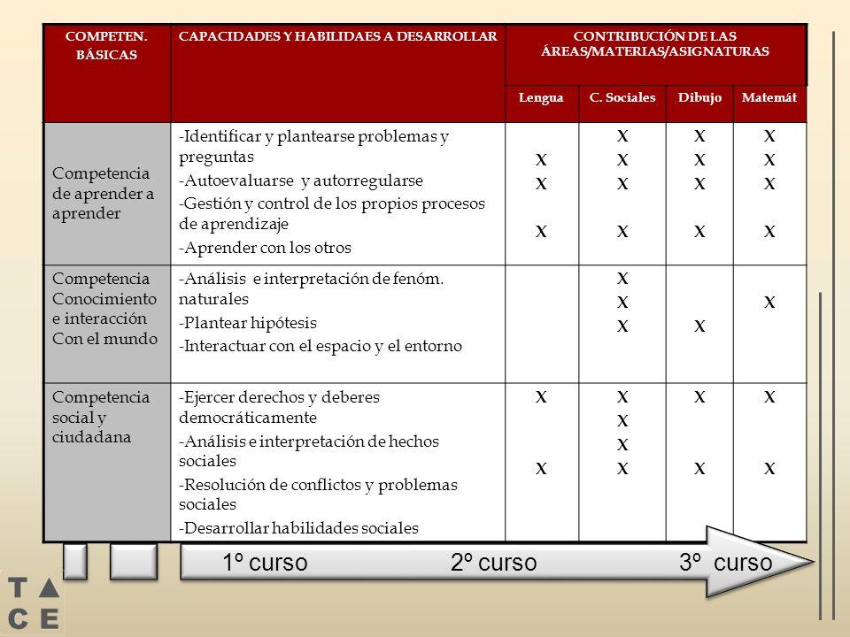 COMPETEN. BÁSICAS CAPACIDADES Y HABILIDAES A DESARROLLARCONTRIBUCIÓN DE LAS ÁREAS/MATERIAS/ASIGNATURAS LenguaC. SocialesDibujoMatemát Competencia de a