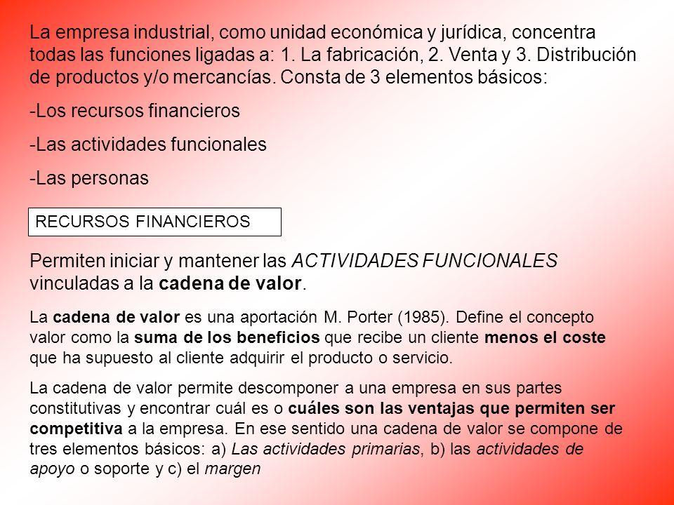 La empresa industrial, como unidad económica y jurídica, concentra todas las funciones ligadas a: 1. La fabricación, 2. Venta y 3. Distribución de pro