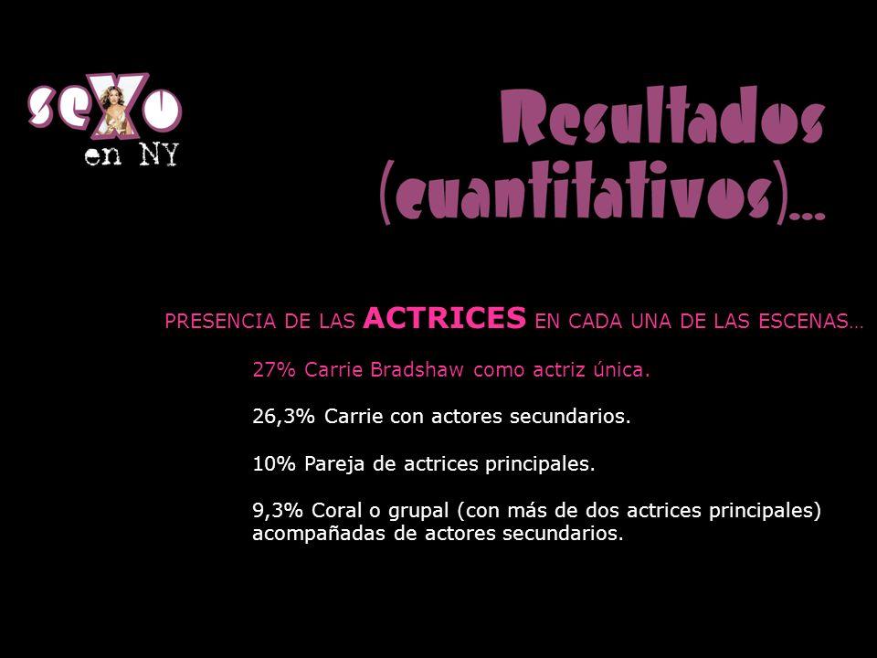 PRESENCIA DE LAS ACTRICES EN CADA UNA DE LAS ESCENAS… 27% Carrie Bradshaw como actriz única. 26,3% Carrie con actores secundarios. 10% Pareja de actri