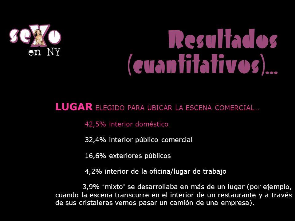 LUGAR ELEGIDO PARA UBICAR LA ESCENA COMERCIAL… 42,5% interior doméstico 32,4% interior público-comercial 16,6% exteriores públicos 4,2% interior de la