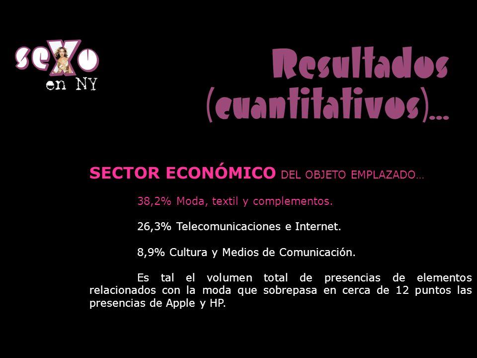 SECTOR ECONÓMICO DEL OBJETO EMPLAZADO… 38,2% Moda, textil y complementos. 26,3% Telecomunicaciones e Internet. 8,9% Cultura y Medios de Comunicación.