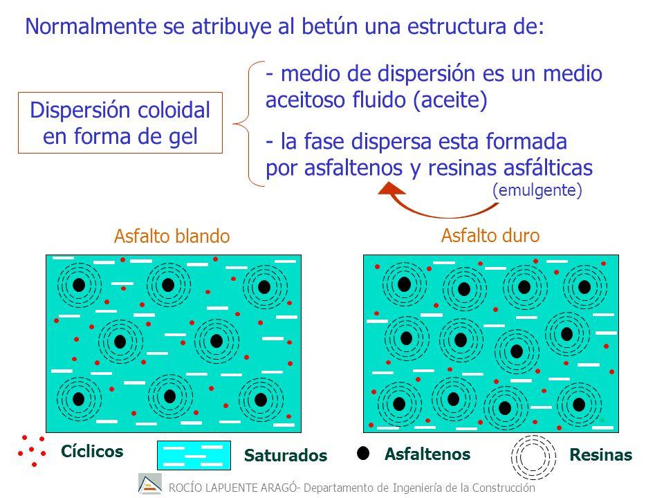 ROCÍO LAPUENTE ARAGÓ- Departamento de Ingeniería de la Construcción Asfaltenos Cíclicos Resinas Saturados Asfalto blando Asfalto duro Normalmente se a