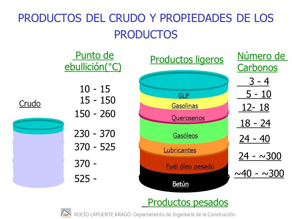 ROCÍO LAPUENTE ARAGÓ- Departamento de Ingeniería de la Construcción PRODUCTOS DEL CRUDO Y PROPIEDADES DE LOS PRODUCTOS 3 - 4 5 - 10 12- 18 18 - 24 24