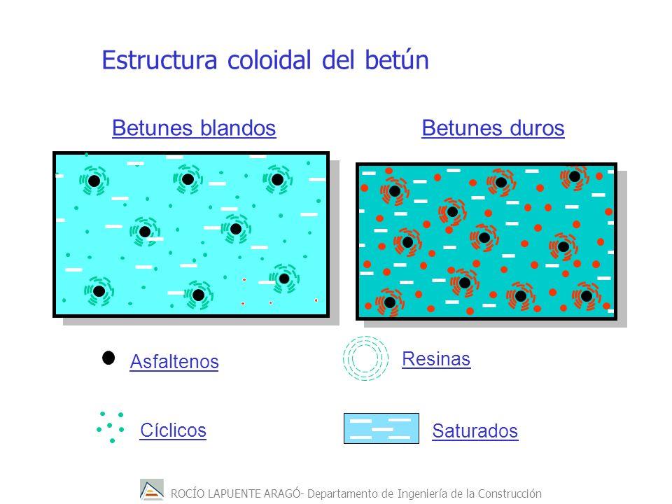 ROCÍO LAPUENTE ARAGÓ- Departamento de Ingeniería de la Construcción Estructura coloidal del betún Betunes blandosBetunes duros Asfaltenos Cíclicos Res