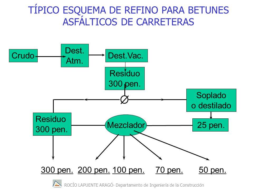 ROCÍO LAPUENTE ARAGÓ- Departamento de Ingeniería de la Construcción Residuo 300 pen. TÍPICO ESQUEMA DE REFINO PARA BETUNES ASFÁLTICOS DE CARRETERAS Cr
