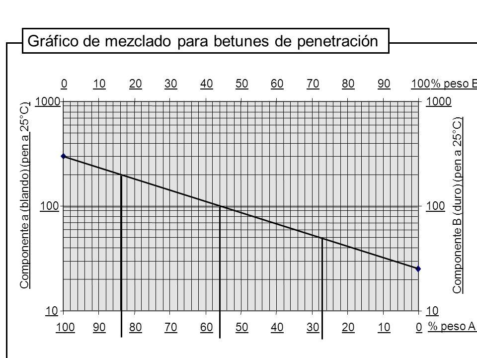 10 100 1000 0102030405060708090100 % peso A Componente B (duro) (pen a 25°C) 10 100 1000 0102030405060708090100% peso B Componente a (blando) (pen a 2