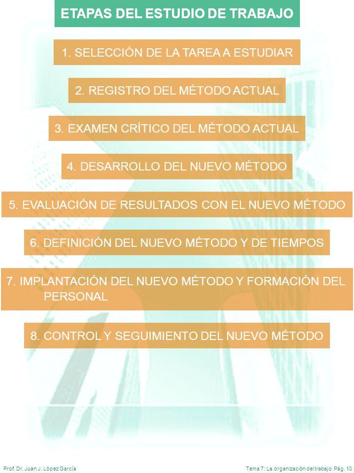 Tema 7: La organización del trabajo. Pág. 10Prof. Dr. Juan J. López García ETAPAS DEL ESTUDIO DE TRABAJO 1. SELECCIÓN DE LA TAREA A ESTUDIAR 2. REGIST