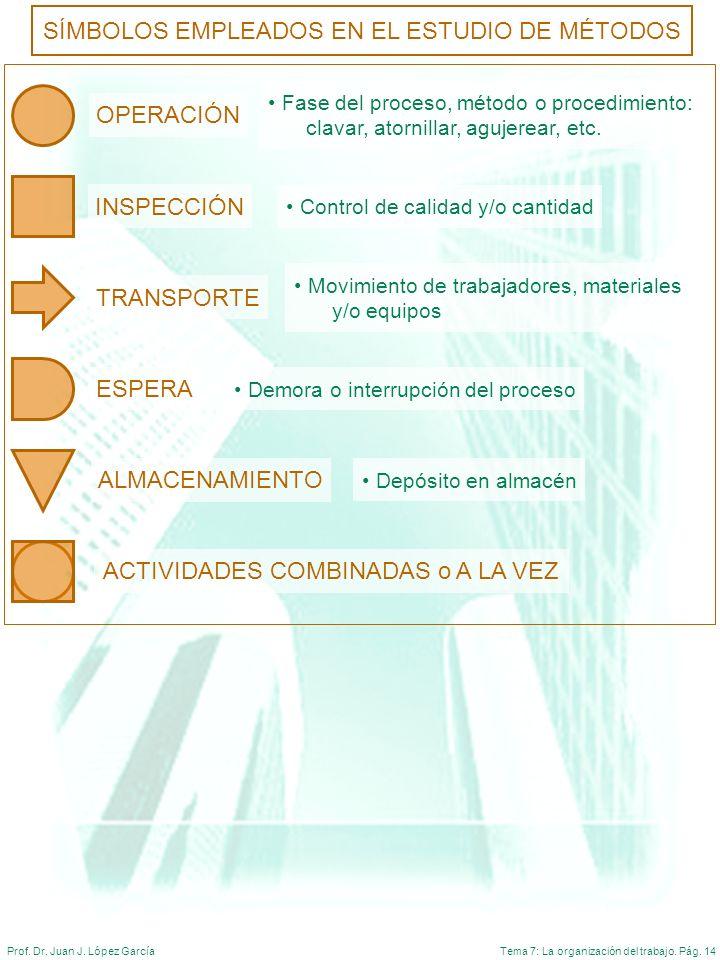 Tema 7: La organización del trabajo. Pág. 14Prof. Dr. Juan J. López García SÍMBOLOS EMPLEADOS EN EL ESTUDIO DE MÉTODOS OPERACIÓN Fase del proceso, mét