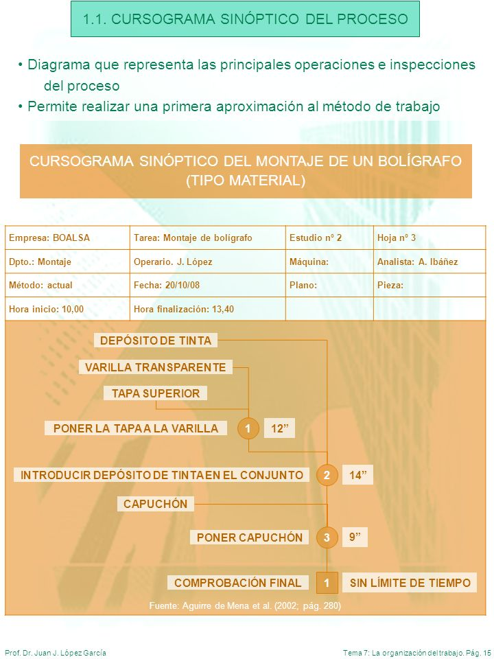 Tema 7: La organización del trabajo. Pág. 15Prof. Dr. Juan J. López García 1.1. CURSOGRAMA SINÓPTICO DEL PROCESO CURSOGRAMA SINÓPTICO DEL MONTAJE DE U