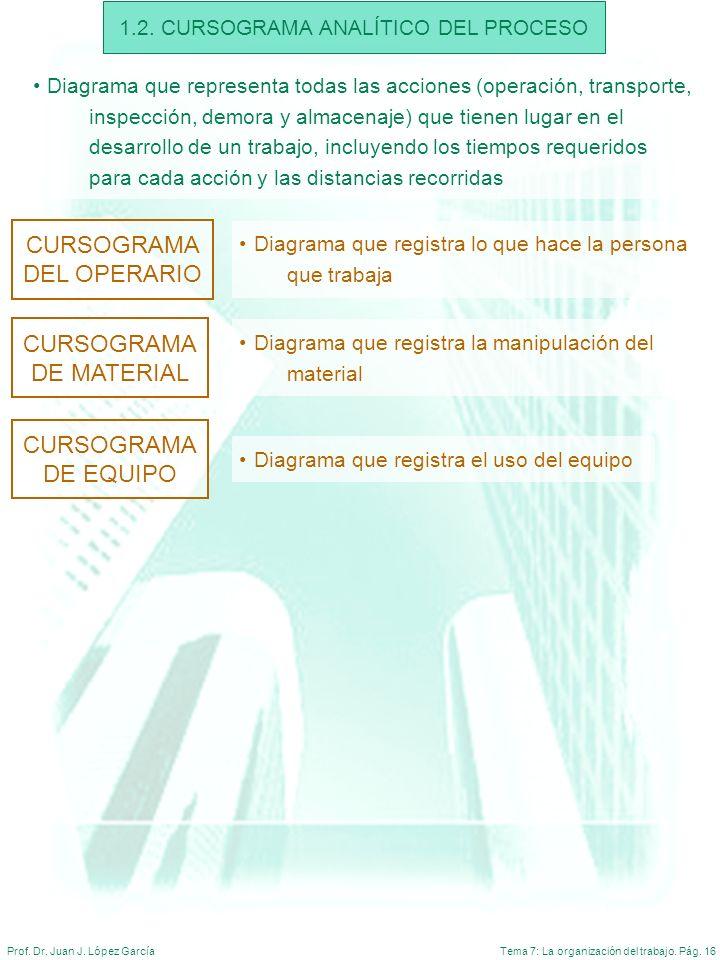 Tema 7: La organización del trabajo. Pág. 16Prof. Dr. Juan J. López García 1.2. CURSOGRAMA ANALÍTICO DEL PROCESO Diagrama que representa todas las acc