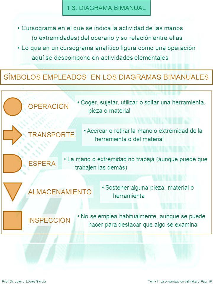 Tema 7: La organización del trabajo. Pág. 18Prof. Dr. Juan J. López García 1.3. DIAGRAMA BIMANUAL Cursograma en el que se indica la actividad de las m