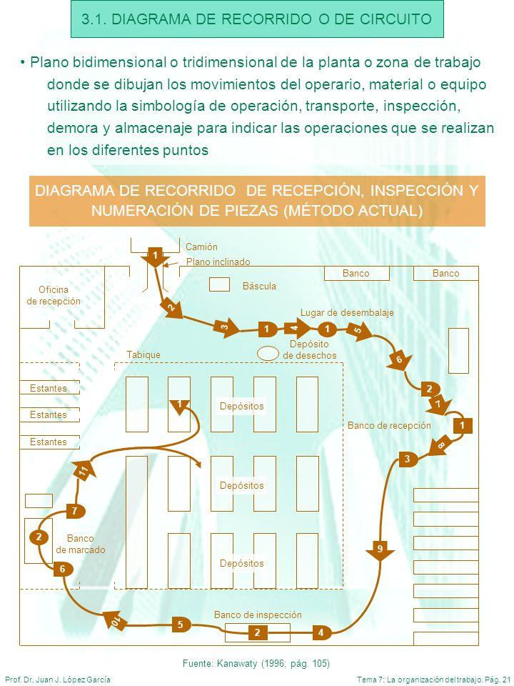 Tema 7: La organización del trabajo. Pág. 21Prof. Dr. Juan J. López García 3.1. DIAGRAMA DE RECORRIDO O DE CIRCUITO Plano bidimensional o tridimension