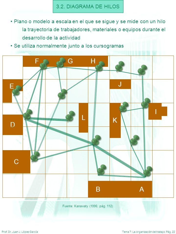 Tema 7: La organización del trabajo. Pág. 22Prof. Dr. Juan J. López García 3.2. DIAGRAMA DE HILOS Plano o modelo a escala en el que se sigue y se mide