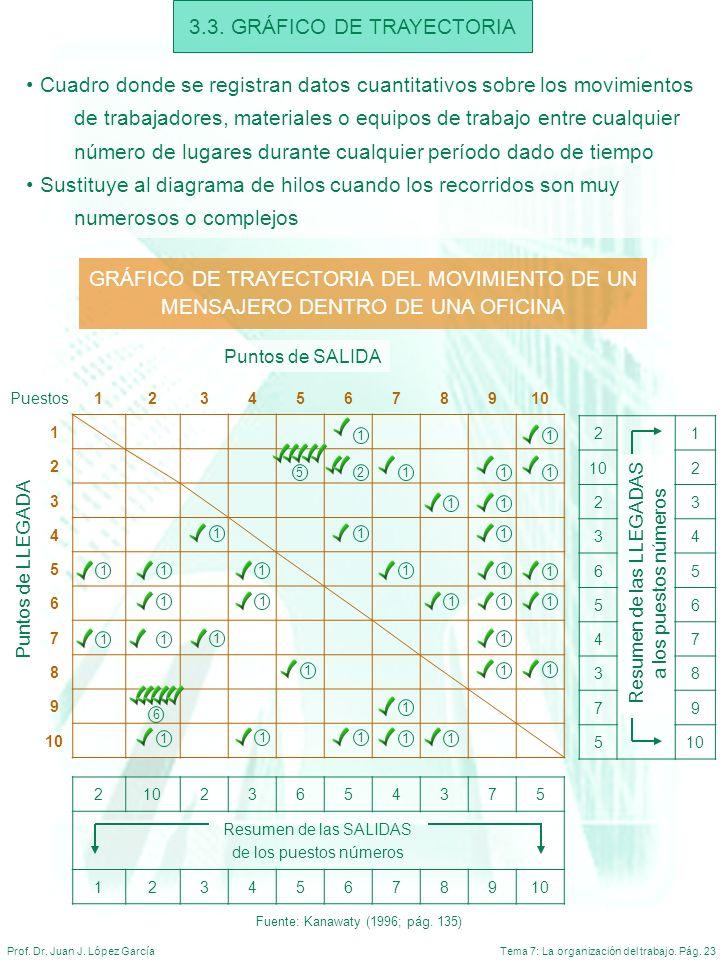 Tema 7: La organización del trabajo. Pág. 23Prof. Dr. Juan J. López García 3.3. GRÁFICO DE TRAYECTORIA Cuadro donde se registran datos cuantitativos s