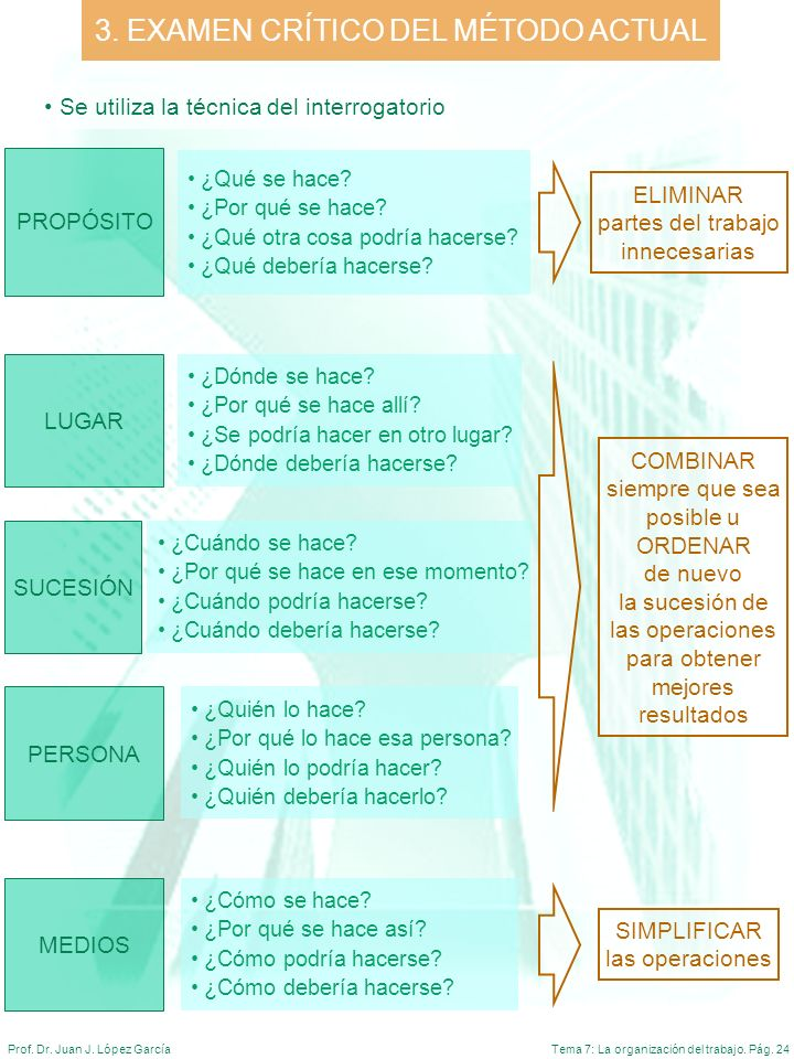 Tema 7: La organización del trabajo. Pág. 24Prof. Dr. Juan J. López García 3. EXAMEN CRÍTICO DEL MÉTODO ACTUAL ¿Qué se hace? ¿Por qué se hace? ¿Qué ot