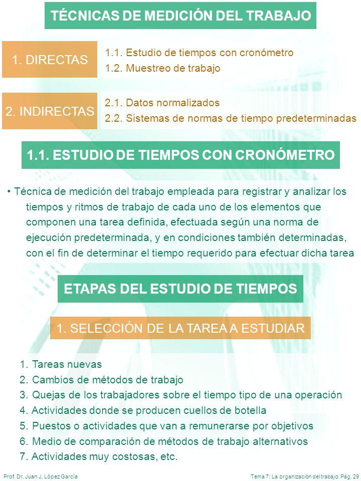 Tema 7: La organización del trabajo. Pág. 29Prof. Dr. Juan J. López García TÉCNICAS DE MEDICIÓN DEL TRABAJO 1. DIRECTAS 1.1. Estudio de tiempos con cr