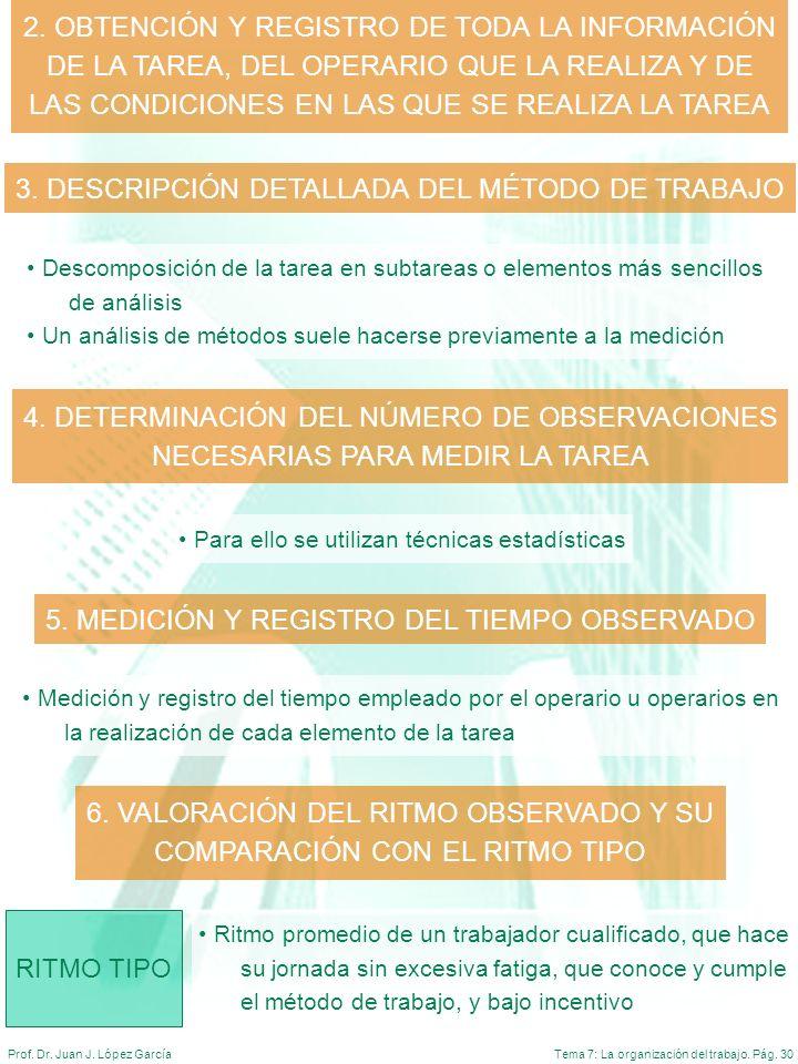 Tema 7: La organización del trabajo. Pág. 30Prof. Dr. Juan J. López García 3. DESCRIPCIÓN DETALLADA DEL MÉTODO DE TRABAJO 2. OBTENCIÓN Y REGISTRO DE T