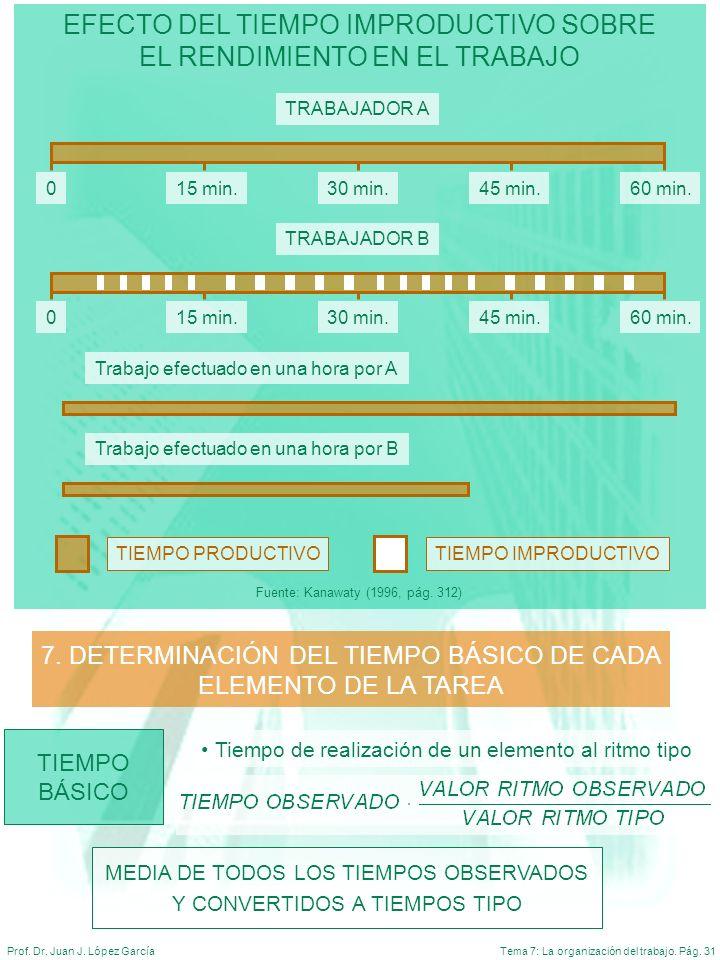Tema 7: La organización del trabajo. Pág. 31Prof. Dr. Juan J. López García EFECTO DEL TIEMPO IMPRODUCTIVO SOBRE EL RENDIMIENTO EN EL TRABAJO Fuente: K
