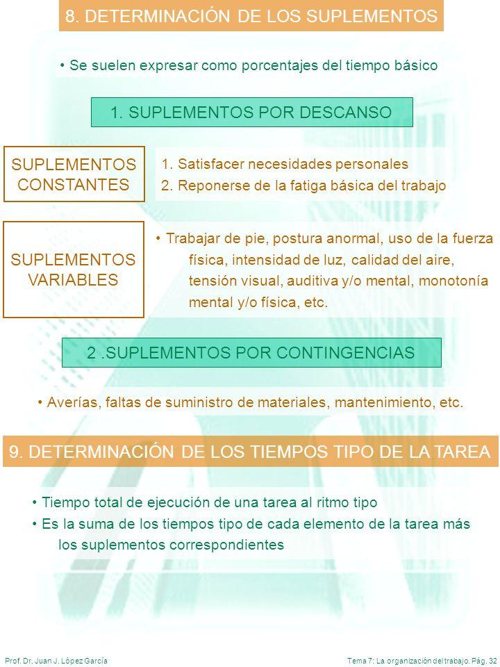 Tema 7: La organización del trabajo. Pág. 32Prof. Dr. Juan J. López García 1. SUPLEMENTOS POR DESCANSO 9. DETERMINACIÓN DE LOS TIEMPOS TIPO DE LA TARE