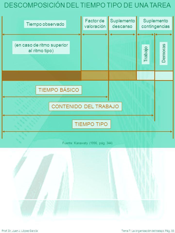Tema 7: La organización del trabajo. Pág. 33Prof. Dr. Juan J. López García DESCOMPOSICIÓN DEL TIEMPO TIPO DE UNA TAREA Fuente: Kanawaty (1996, pág. 34