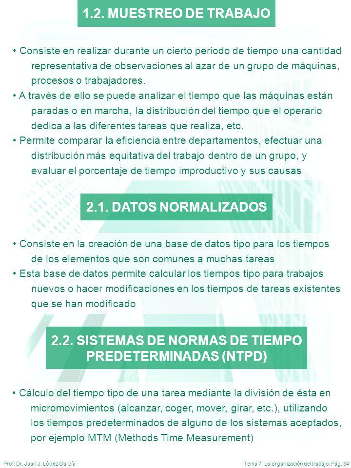 Tema 7: La organización del trabajo. Pág. 34Prof. Dr. Juan J. López García 1.2. MUESTREO DE TRABAJO Consiste en realizar durante un cierto periodo de