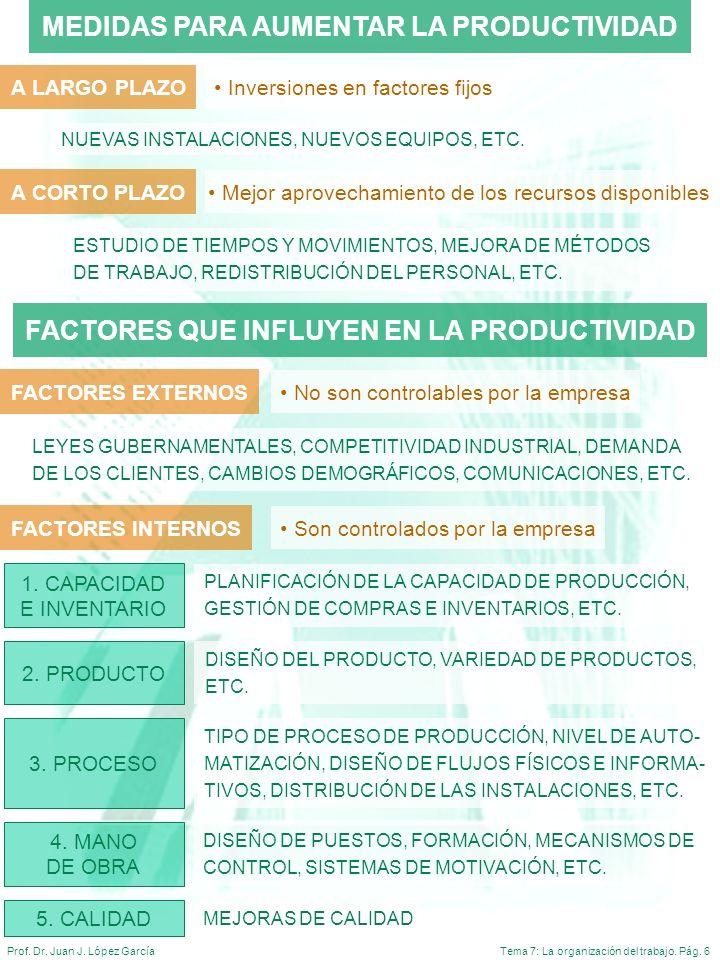 Tema 7: La organización del trabajo. Pág. 6Prof. Dr. Juan J. López García 1. CAPACIDAD E INVENTARIO PLANIFICACIÓN DE LA CAPACIDAD DE PRODUCCIÓN, GESTI