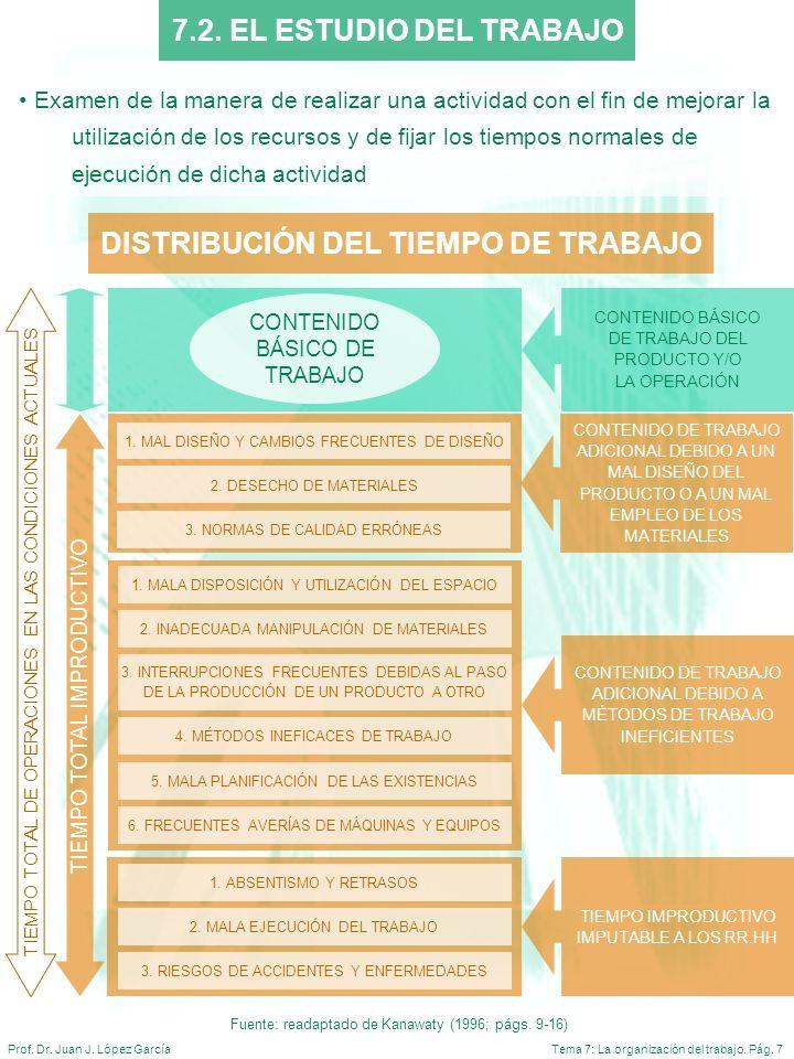 Tema 7: La organización del trabajo. Pág. 7Prof. Dr. Juan J. López García CONTENIDO DE TRABAJO ADICIONAL DEBIDO A UN MAL DISEÑO DEL PRODUCTO O A UN MA
