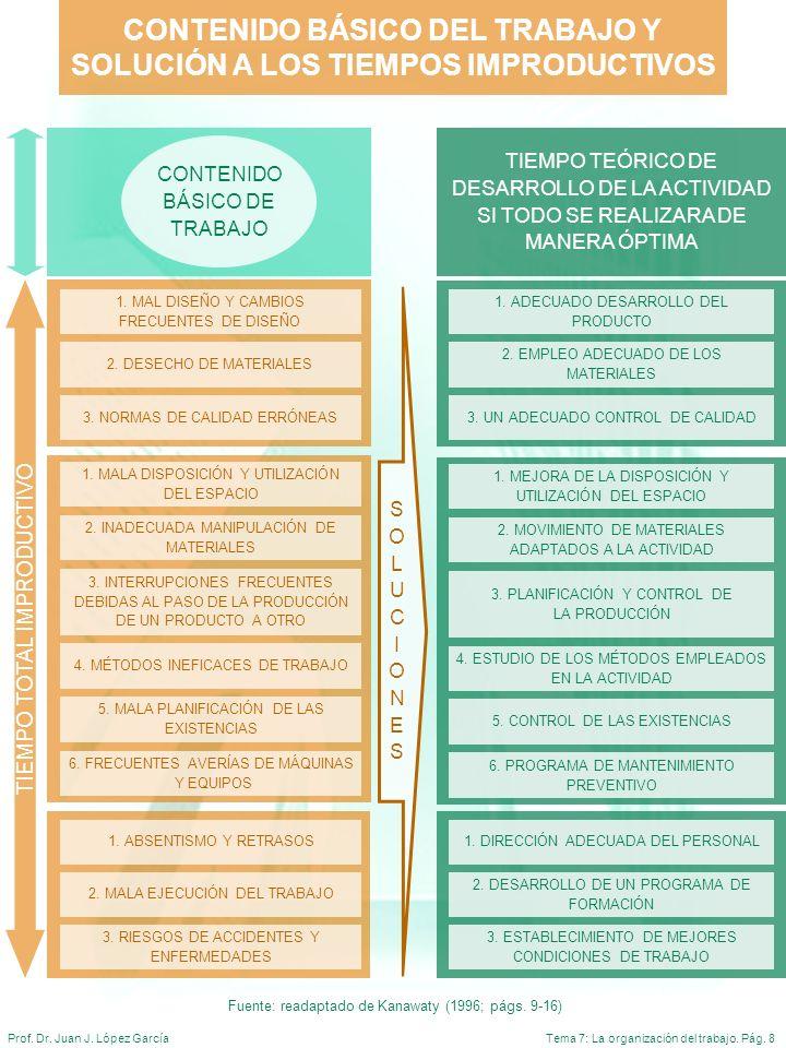 Tema 7: La organización del trabajo. Pág. 8Prof. Dr. Juan J. López García 1. MAL DISEÑO Y CAMBIOS FRECUENTES DE DISEÑO 2. DESECHO DE MATERIALES 3. NOR